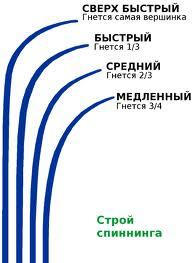 Выбираем ультралайт спиннинг-длина,бланк,кольца,строй,фурнитура